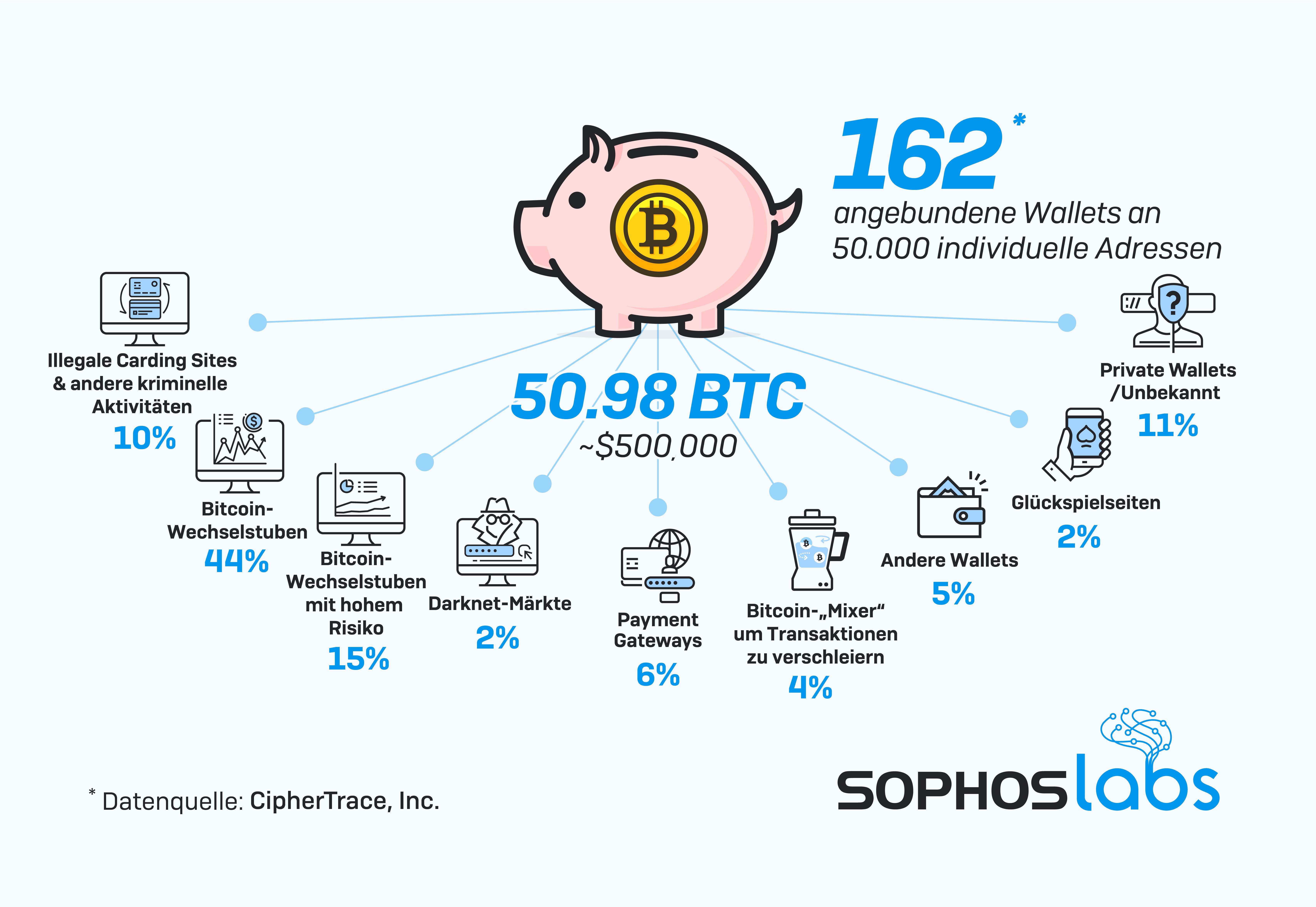 Wege von Cyber-Erpressungsgeldern offengelegt: SophosLabs verfolgt Bitcoin-Fluss aus Sextortion-Spamattacke nach