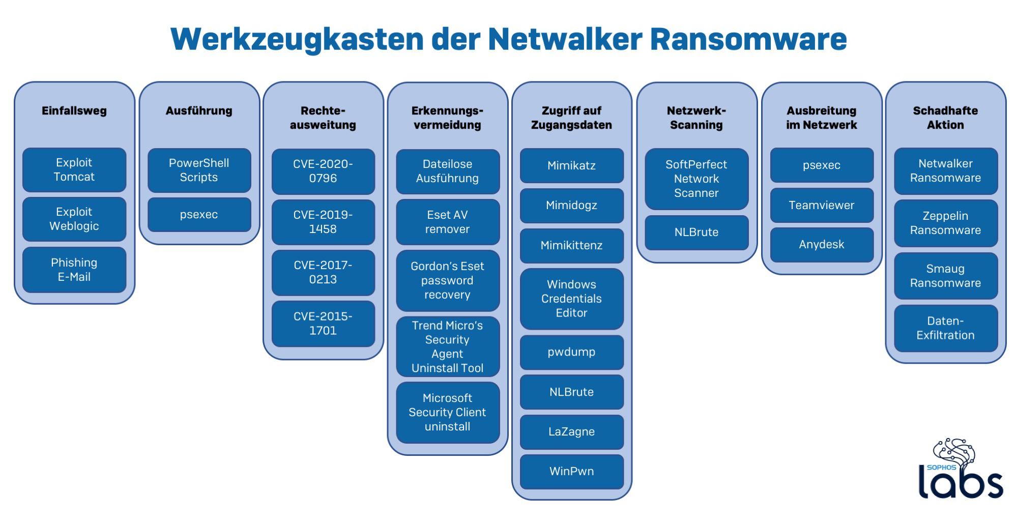 Tiefer Blick in Cybergangsters Werkzeugkasten: Die Methode Netwalker