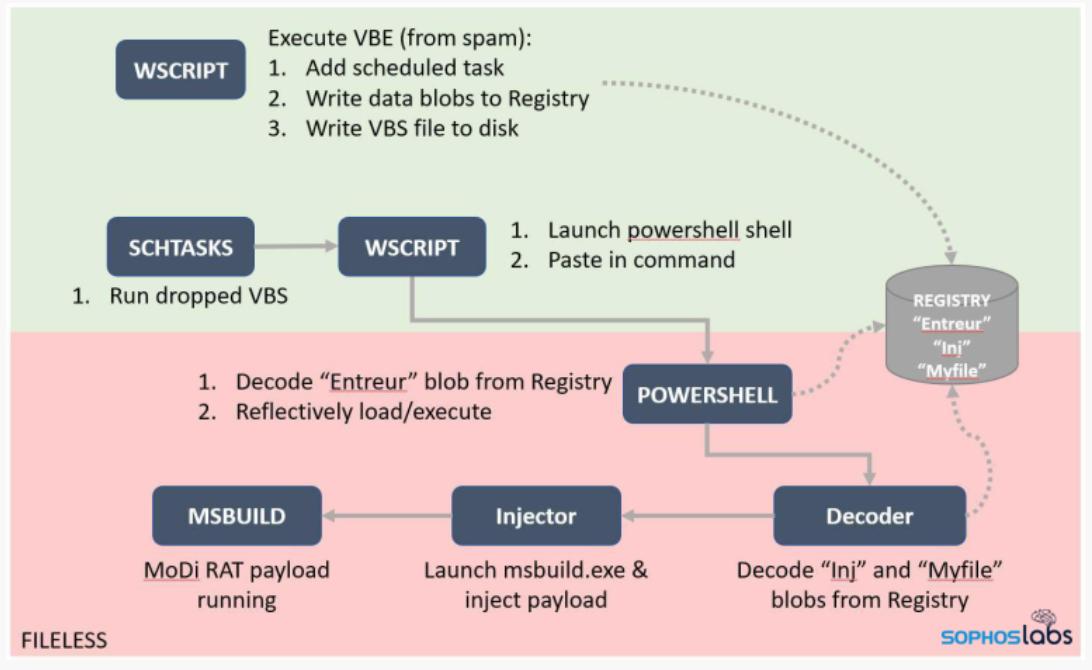 Wirre Angriffe, aber mit System: SophosLabs deckt neue  Hackerstrategie auf