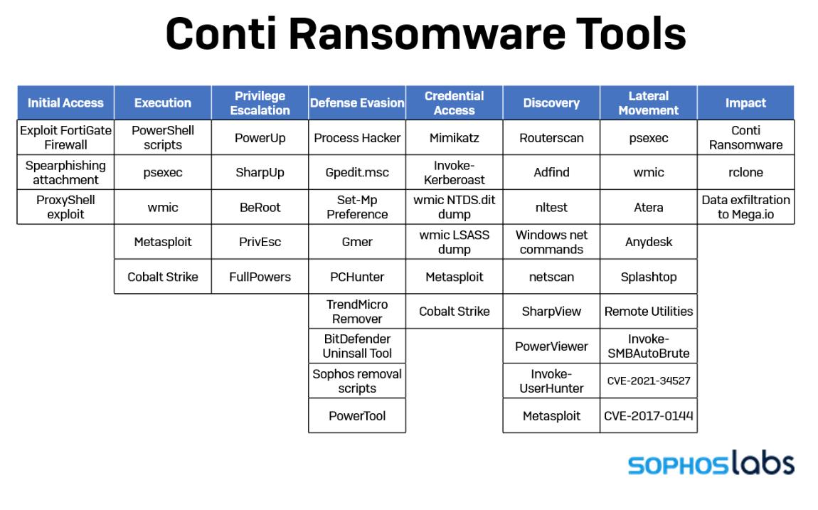 Angriffe mit Conti-Ransomware auf  Exchange Server gehen weiter – und werden ständig effizienter