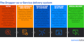 Sophos-Studie: Wachsende Bedrohung durch Dropper-as-a-Service